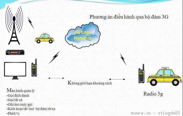 www.123nhanh.com: Máy bộ đàm 3G giải pháp liên lạc cự ly không hạn chế